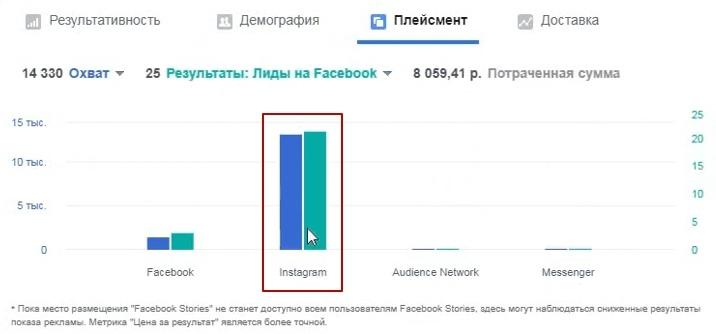 Настройка таргетированной рекламы instagram в нише установка видеонаблюдения., изображение №15