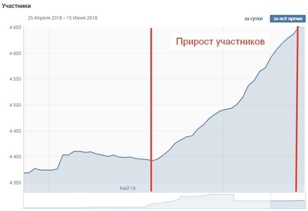Кейс: Продажа квартир-студий в Петербурге, изображение №9