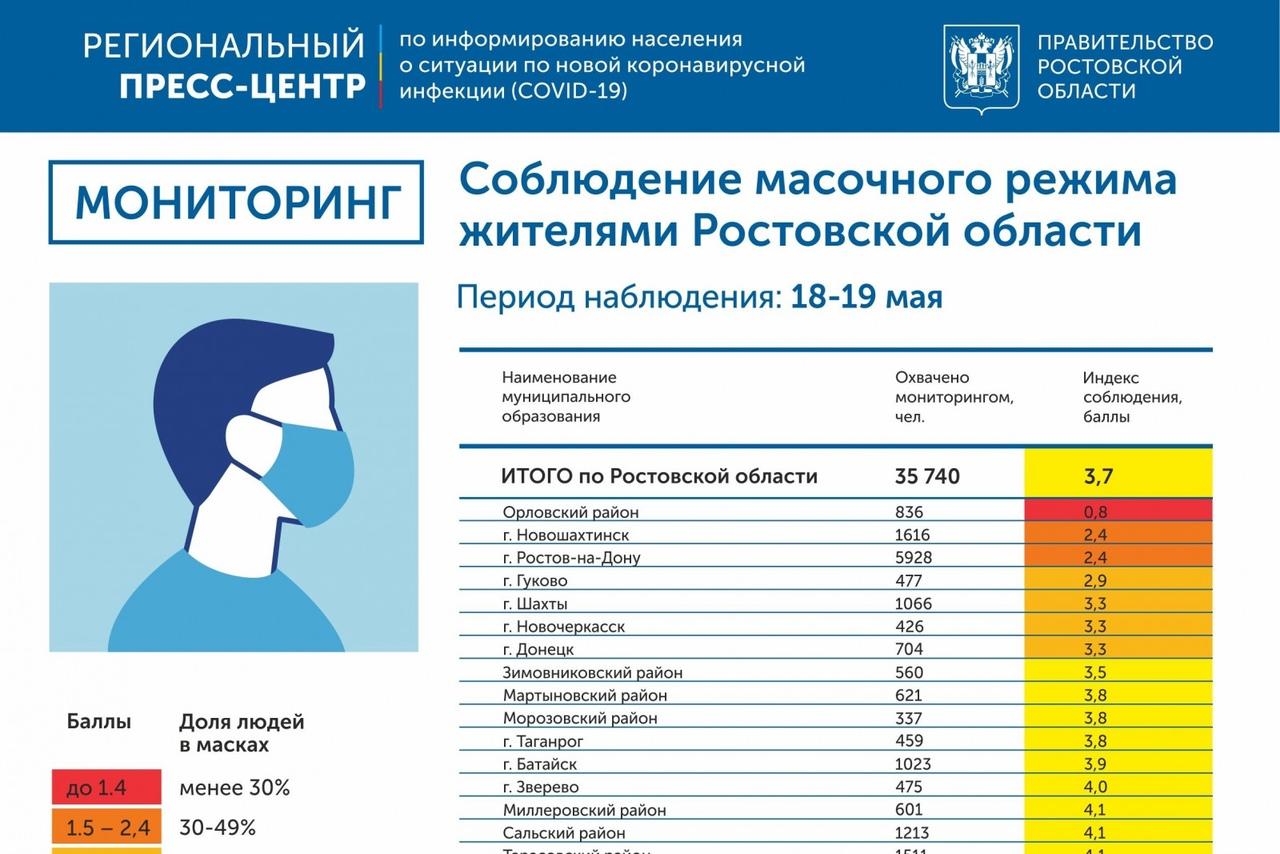 Мониторинг масочного режима в Ростовской области: итоги за 18 и 19 мая