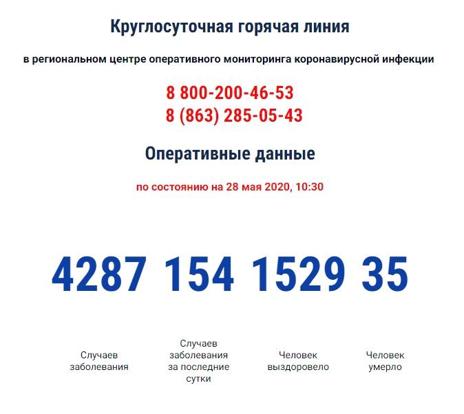 COVID-19:Число инфицированных коронавирусом в Ростовской области за сутки выросло на 154, 35 умерших
