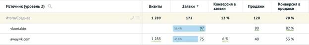 Кейс: Как продвигать товарку в узкой нише с бюджетом более 550 000 рублей, изображение №14