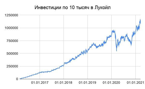 """""""ЛУКОЙЛ"""" за 5 лет инвестировал в модернизацию НПЗ $6 млрд"""
