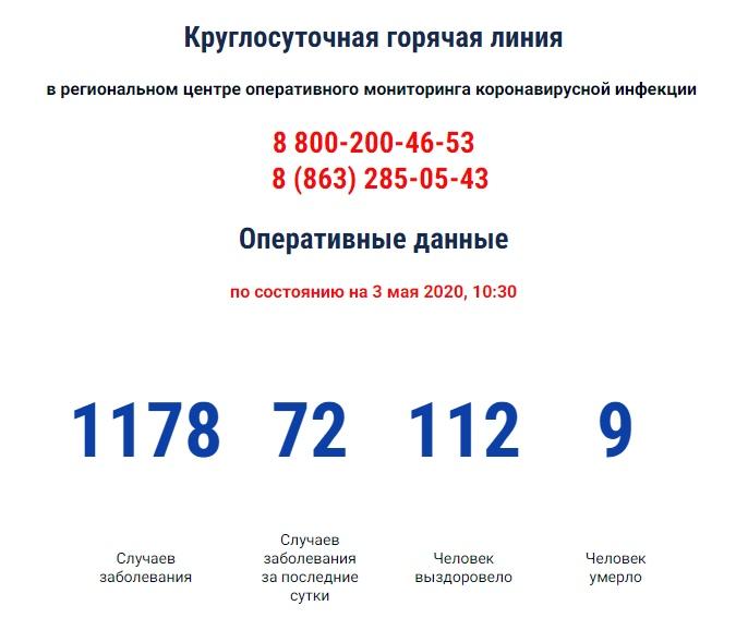 COVID-19На Дону диагноз коронавируса подтвержден еще у 72 человек, 5 706 под наблюдением, 9 умерших