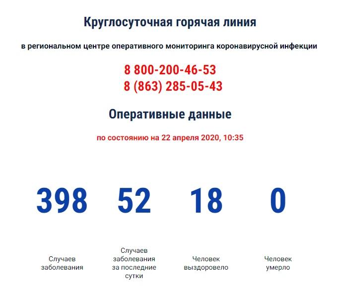 COVID-19: В Ростовской области зарегистрировано почти 400 больных коронавирусом, 52 новых случая