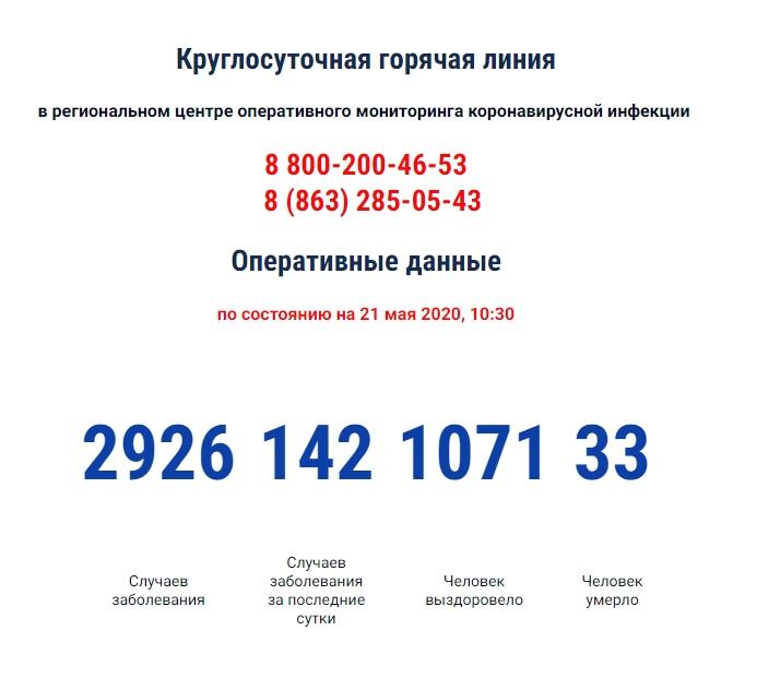 COVID-19: Число инфицированных коронавирусом в Ростовской области за сутки выросло на 142, 31 умерший